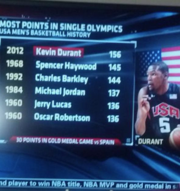 Scoreboard showing the single most points in olympic history with Spencer Haywood scoring 145 points in 1968